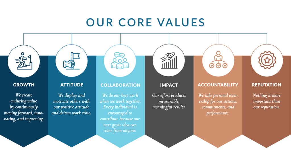 bonaventure realty group careers and core values